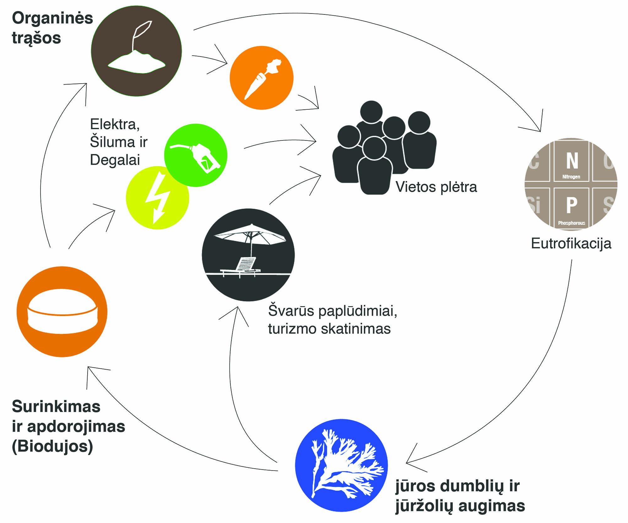 COASTAL Biogas Concept